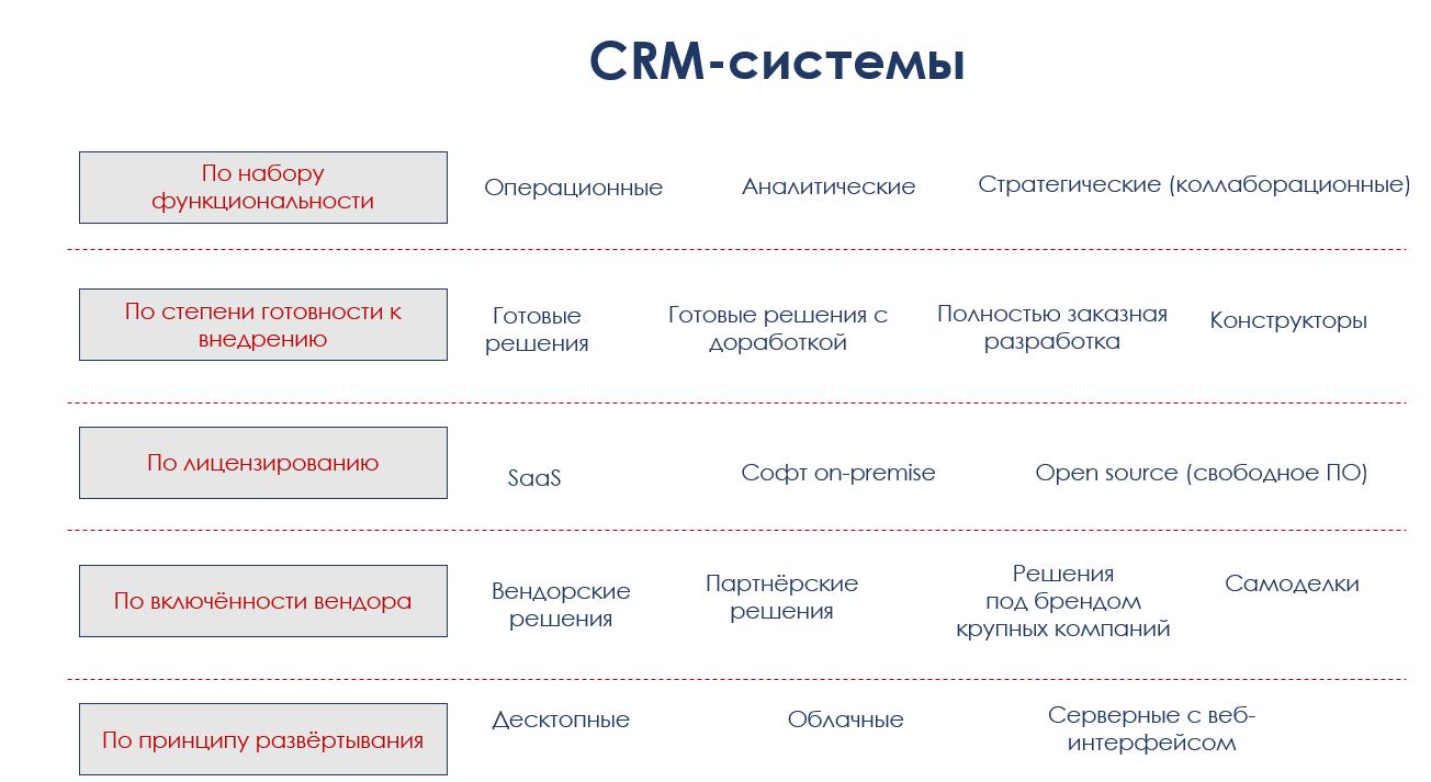 Crm системы статьи добавление товаров в корзине битрикс